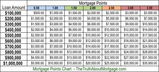 Mortgage Points Chart