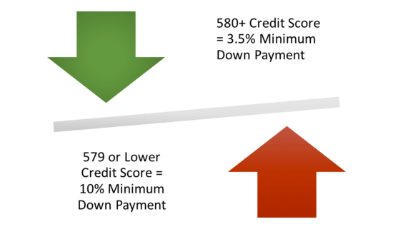 FHA credit score