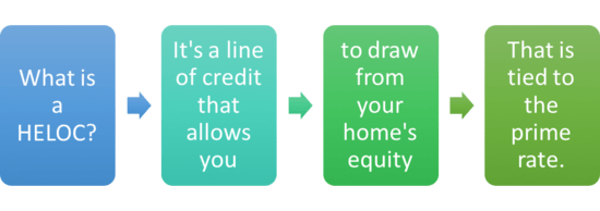 Heloc Home Equity Loan Difference