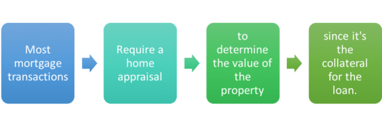 What is the fair market value of a home? | findwell.