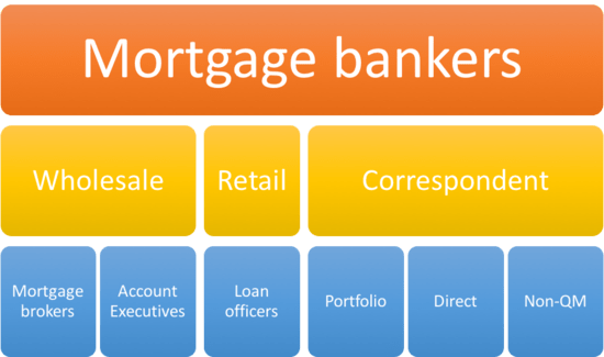 Loan For Bad Credit >> Types of Mortgage Lenders | The Truth About Mortgage