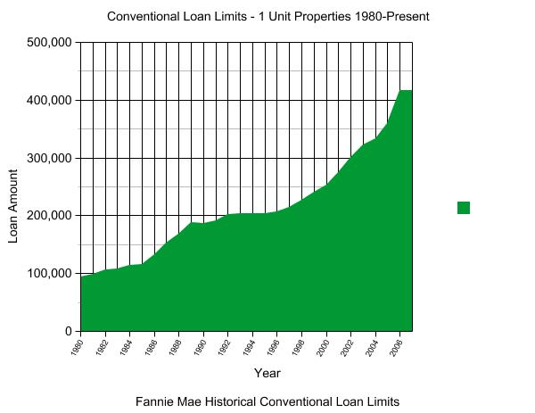 Historical Conforming Loan Limits