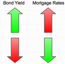 bonds vs rates