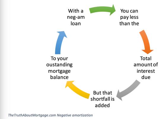 loan amortiz