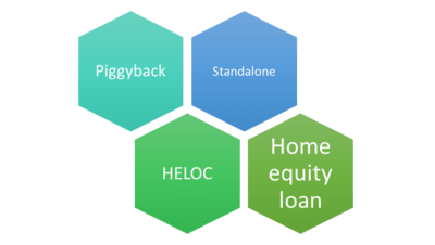 types of second mortgages