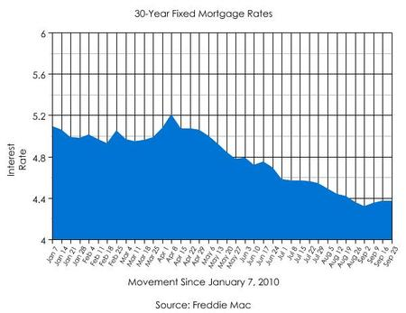 30 year fixed mortgage rate chart