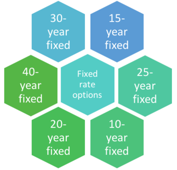 fixed loan options