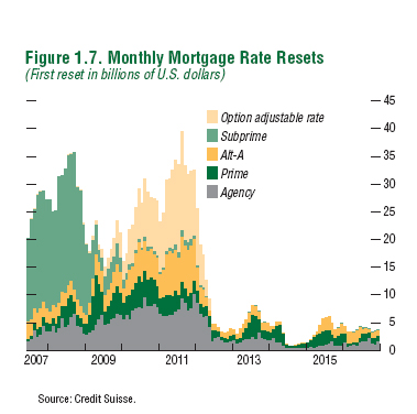 interest rate resets