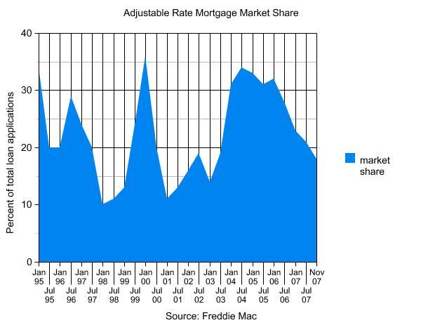 ARM market share