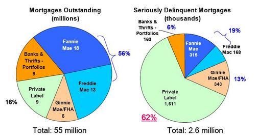 delinquencies