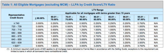 credit matrix