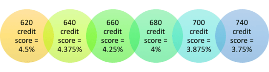 credit score by rate
