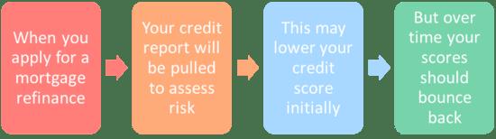 refinance credit score