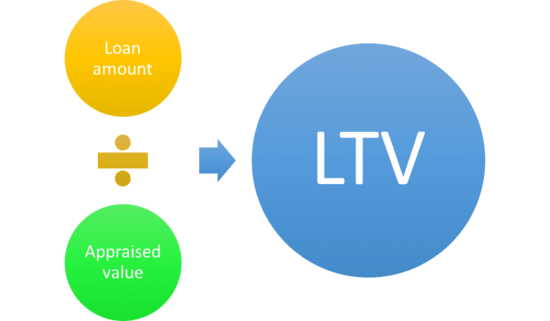 Ltv Home Equity Loan