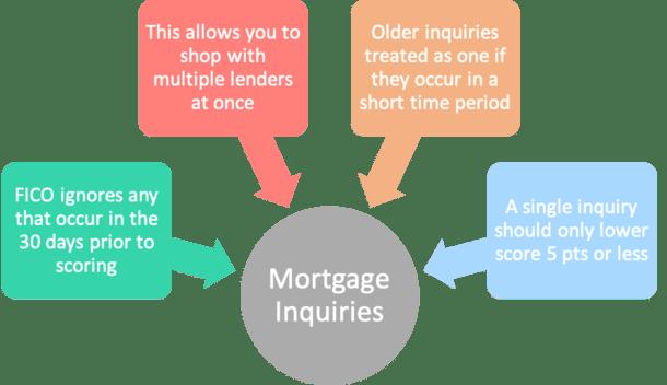 mortgage inquiries