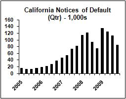 california defaults