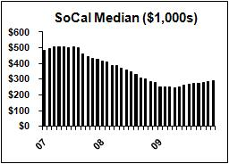socal median