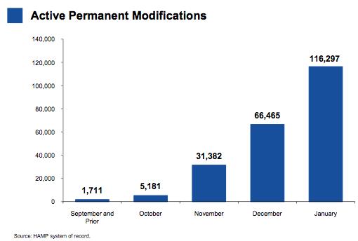 permanent loan modification