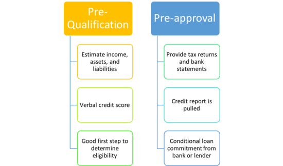 Mortgage Pre-Qualification vs  Mortgage Pre-Approval | The