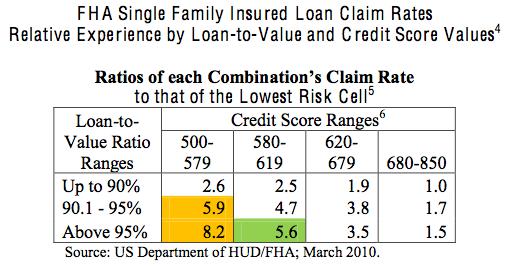 credit score vs ltv