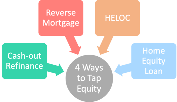how to tap equity