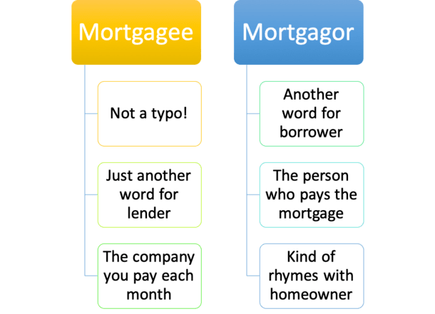 mortgagor