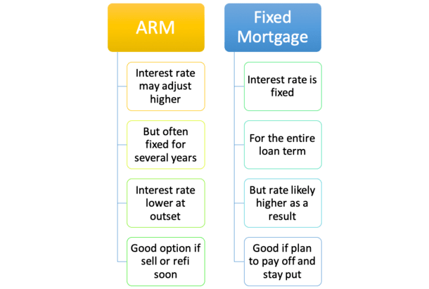 ARM_vs_fixed