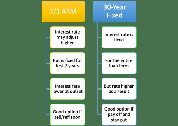 7/1 ARM vs 30-year fixed