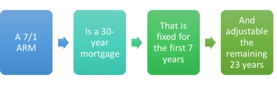 7/1 ARM vs. 30-Year Fixed | The Truth About Mortgage