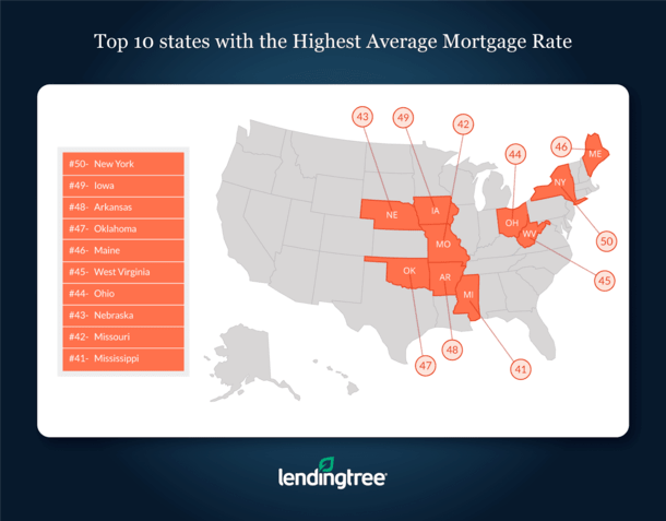 States Highest Average Mortgage Rates
