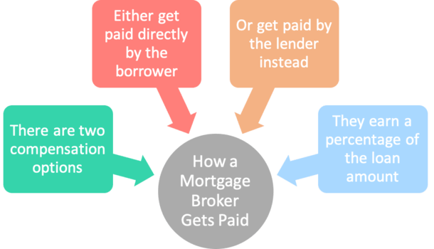 how mortgage broker paid