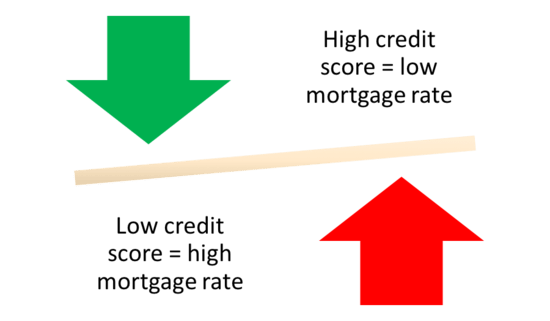 What Credit Score Do I Need to Get a Mortgage? | The Truth About