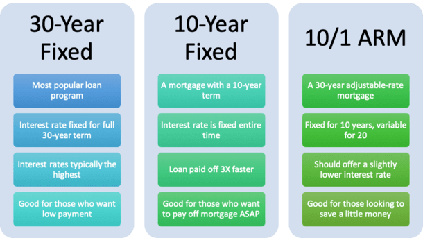 10 Year Mortgages Vs The 30 Year Fixed Which Is Better The Truth About Mortgage Com