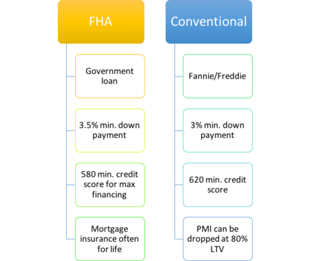fha vs fannie mae loans