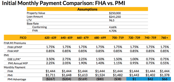 conventional vs FHA