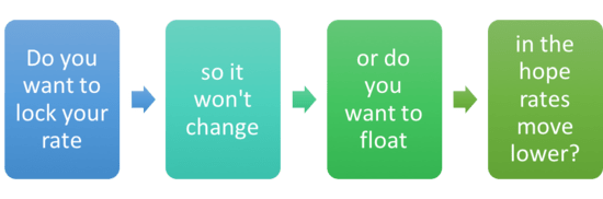 lock or float