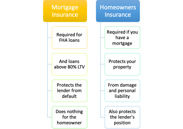 mortgage vs homeowners insurance