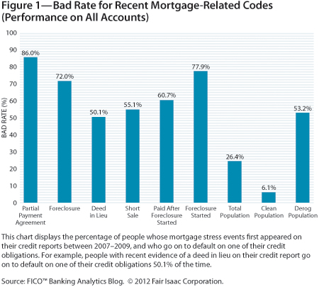 mortgage codes