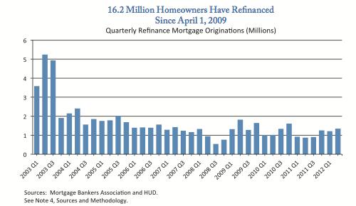 refinanced