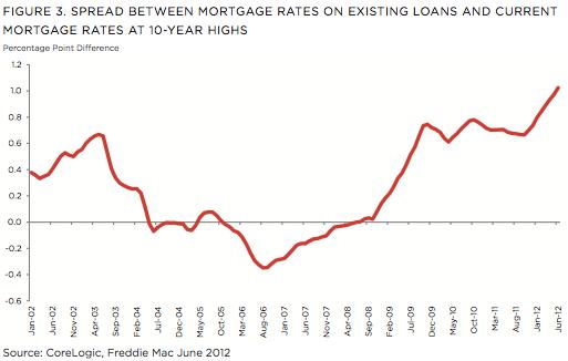 spread between rates
