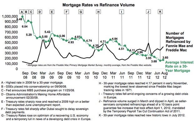rates vs refi