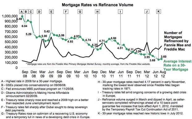 rates vs refi