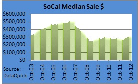 southern california median sales price