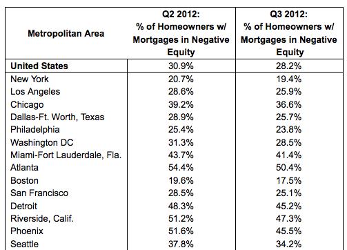 negative equity chart