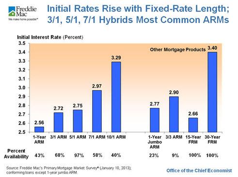 initial_ARM_rates