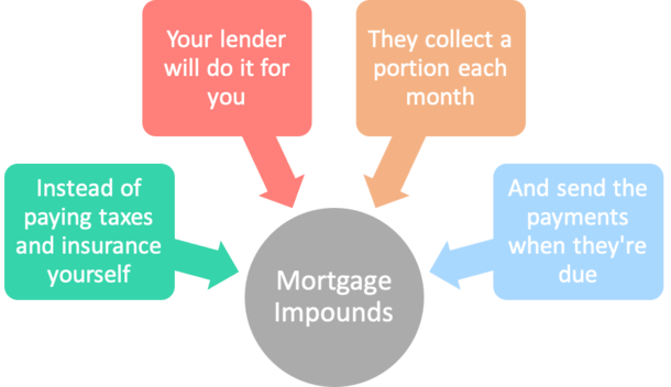 mortgage impounds
