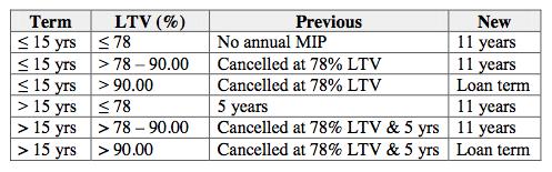 MIP cancellation
