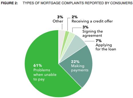 mortgage complaints