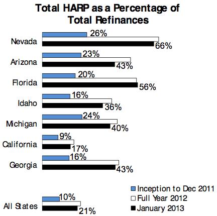 HARP totals
