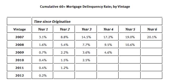 mortgage delinquency rates